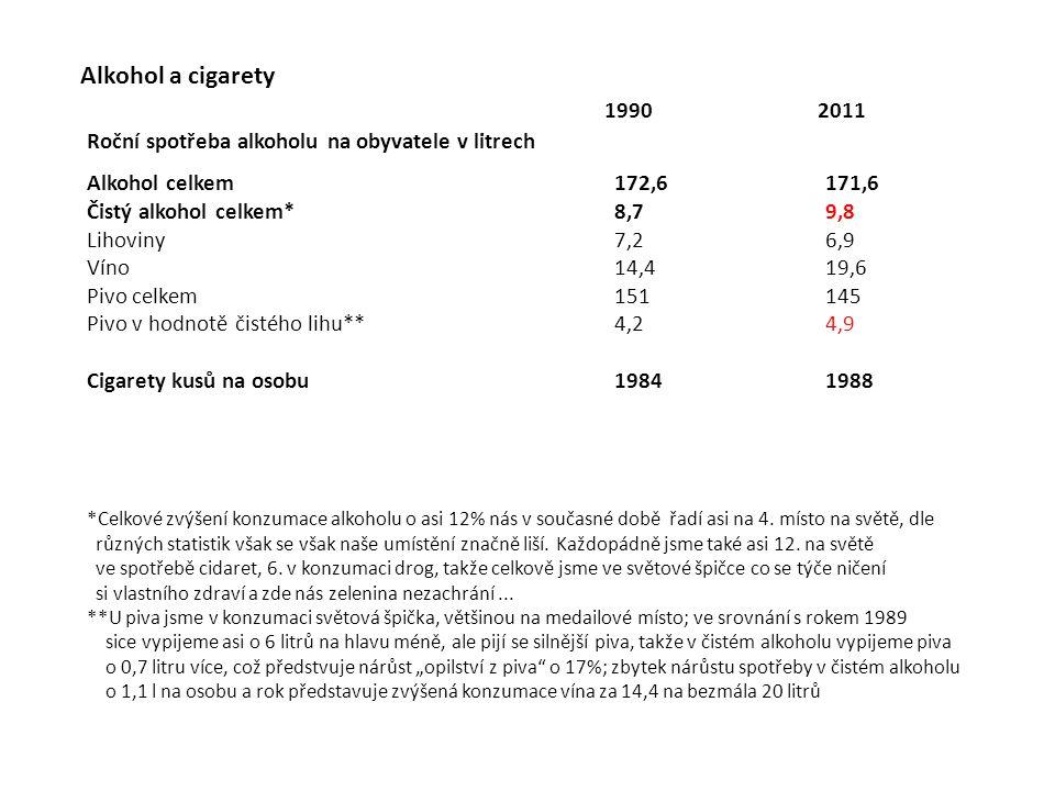 Alkohol a cigarety Roční spotřeba alkoholu na obyvatele v litrech Alkohol celkem172,6171,6 Čistý alkohol celkem*8,79,8 Lihoviny7,26,9 Víno14,419,6 Piv