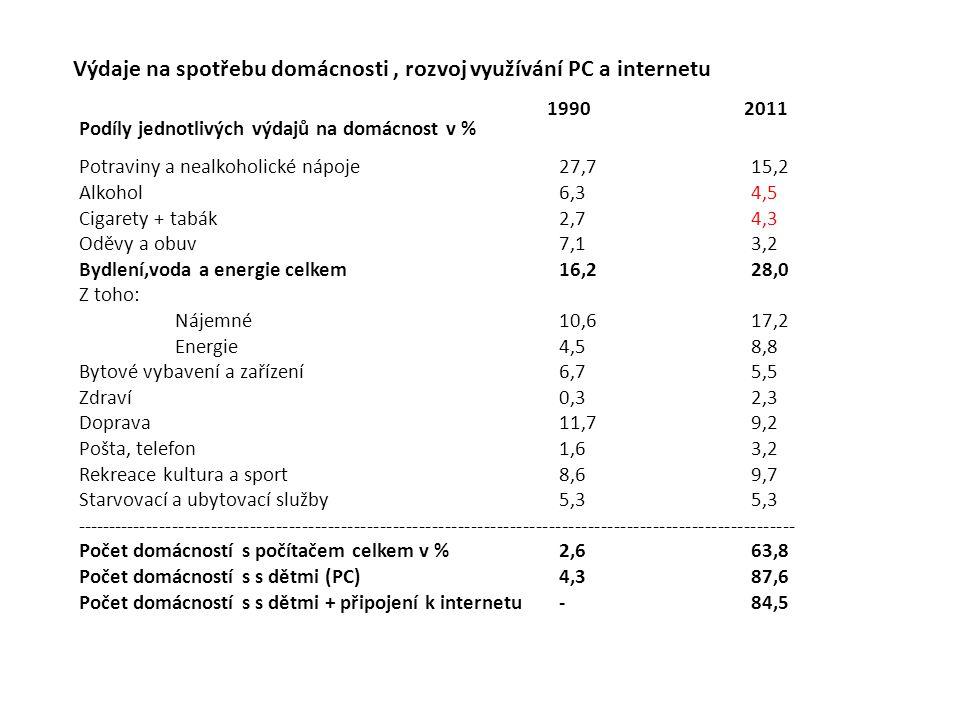 Výdaje na spotřebu domácnosti, rozvoj využívání PC a internetu Podíly jednotlivých výdajů na domácnost v % Potraviny a nealkoholické nápoje27,715,2 Al