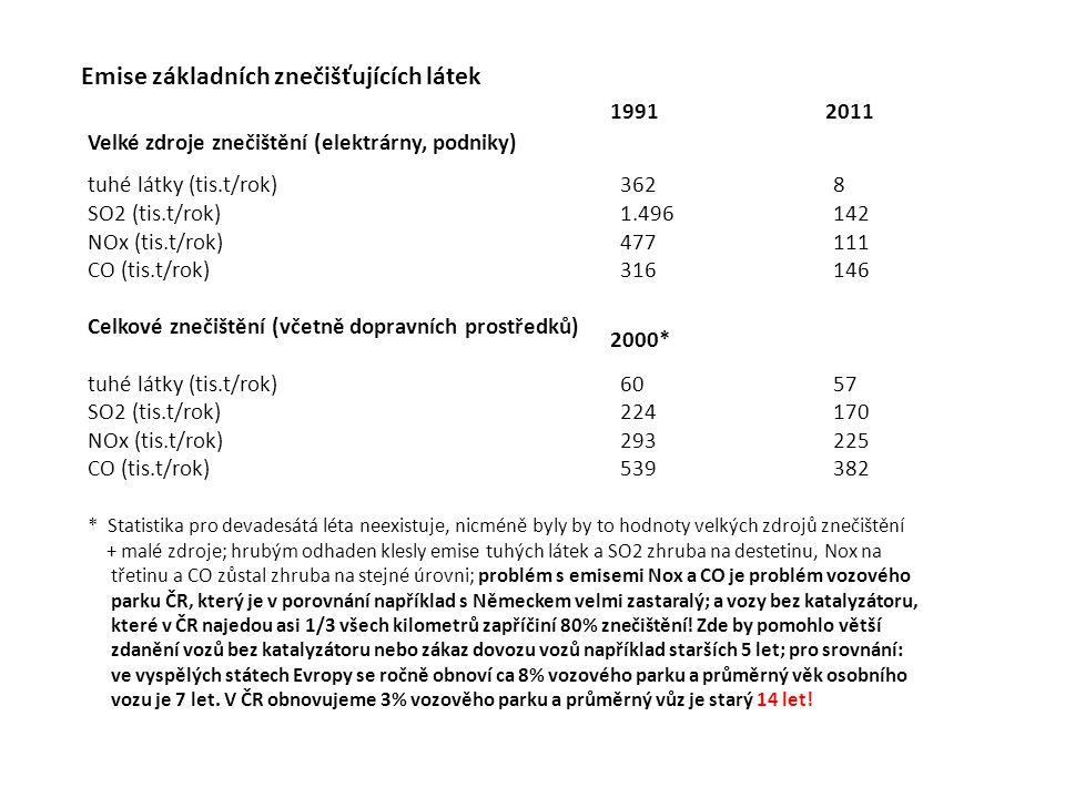 Emise základních znečišťujících látek Velké zdroje znečištění (elektrárny, podniky) tuhé látky (tis.t/rok)3628 SO2 (tis.t/rok)1.496142 NOx (tis.t/rok)