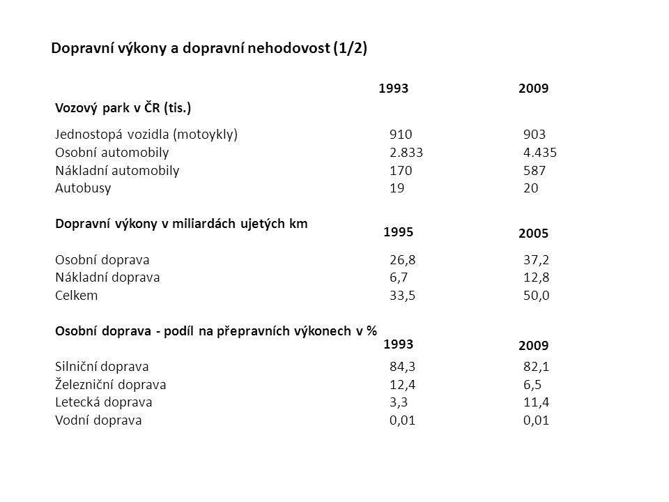 Dopravní výkony a dopravní nehodovost (1/2) Vozový park v ČR (tis.) Jednostopá vozidla (motoykly)910903 Osobní automobily2.8334.435 Nákladní automobil