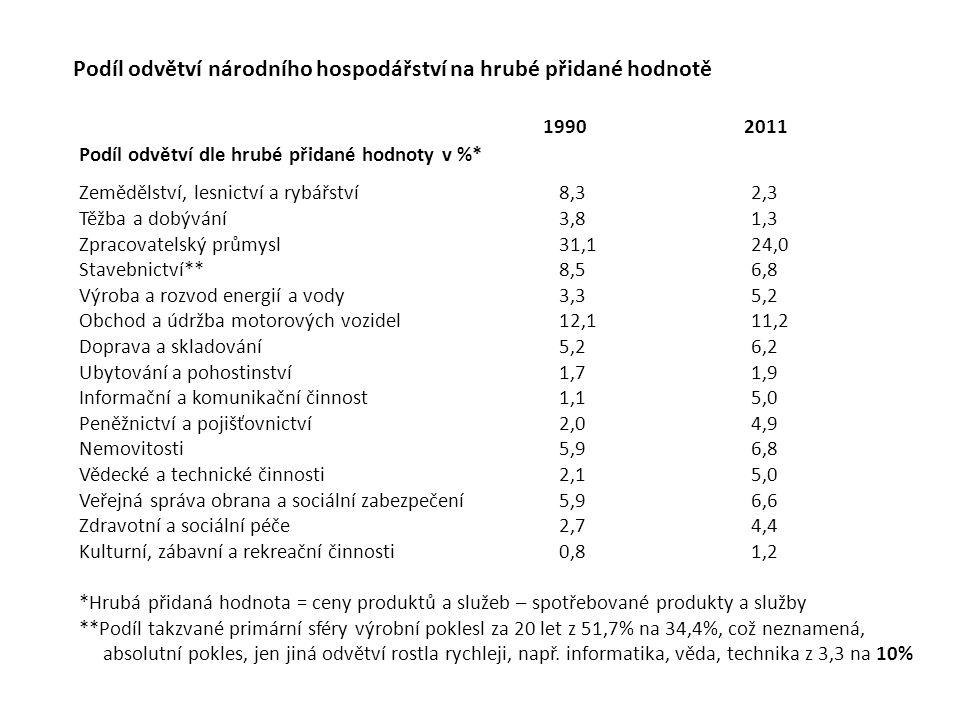 Podíl odvětví národního hospodářství na hrubé přidané hodnotě Podíl odvětví dle hrubé přidané hodnoty v %* Zemědělství, lesnictví a rybářství8,32,3 Tě