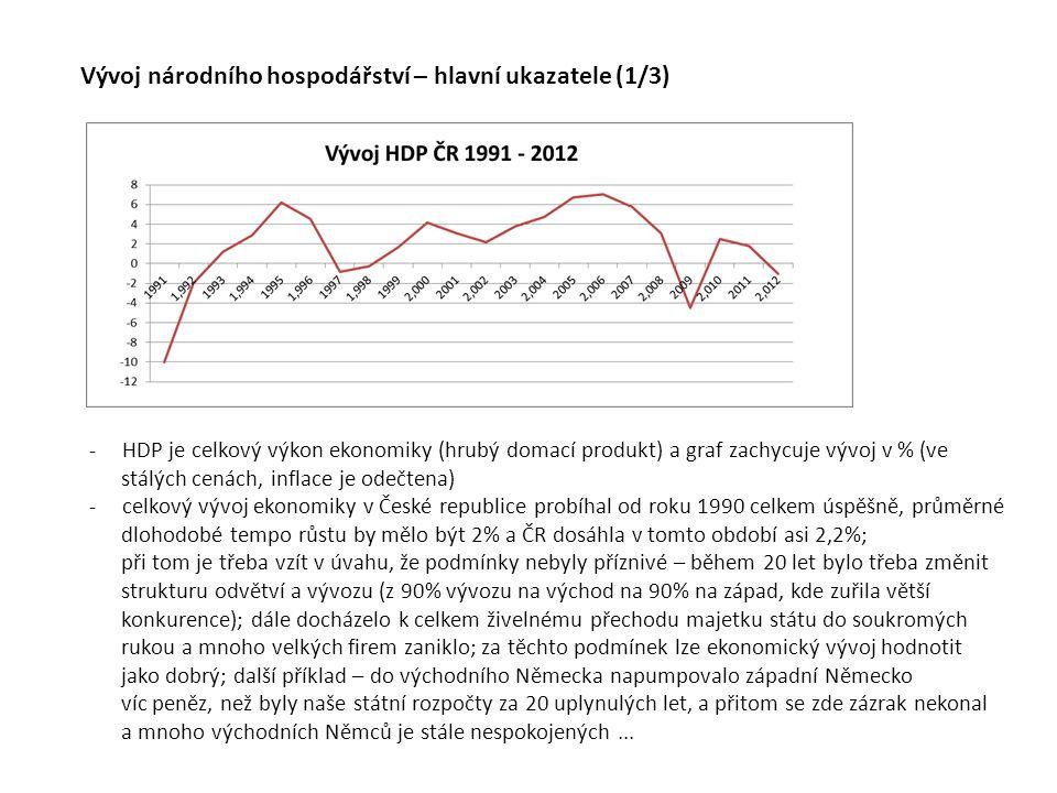Vývoj národního hospodářství – hlavní ukazatele (1/3) -HDP je celkový výkon ekonomiky (hrubý domací produkt) a graf zachycuje vývoj v % (ve stálých ce