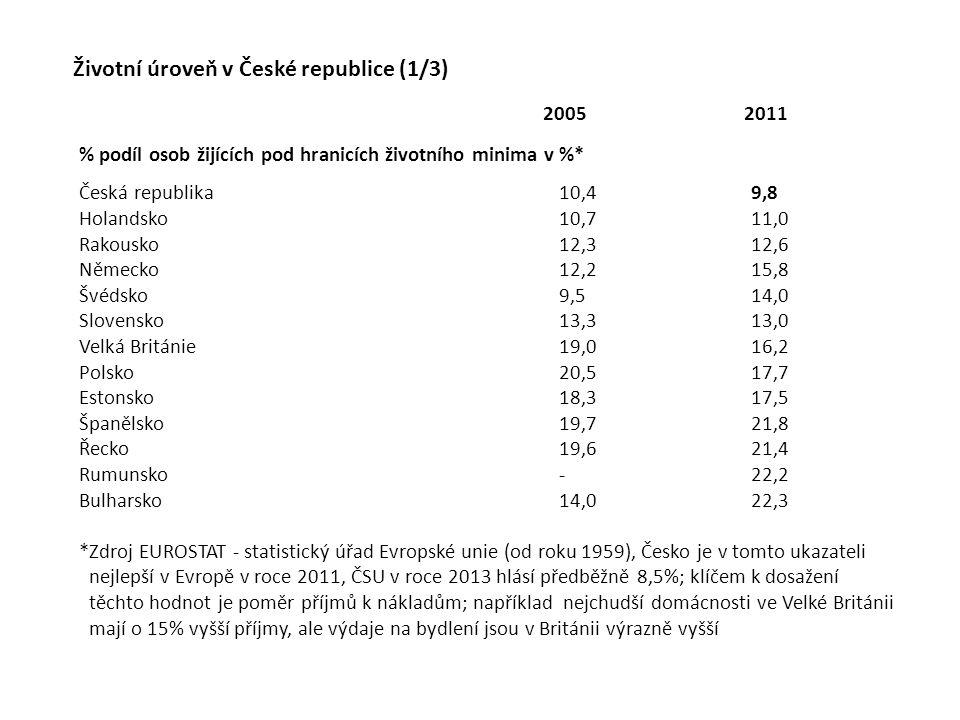 Životní úroveň v České republice (1/3) % podíl osob žijících pod hranicích životního minima v %* Česká republika10,49,8 Holandsko10,711,0 Rakousko12,3