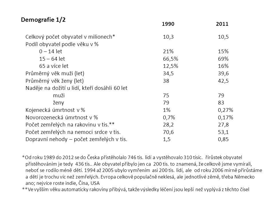 Demografie 1/2 Celkový počet obyvatel v milionech*10,310,5 Podíl obyvatel podle věku v % 0 – 14 let21%15% 15 – 64 let66,5%69% 65 a více let 12,5%16% P