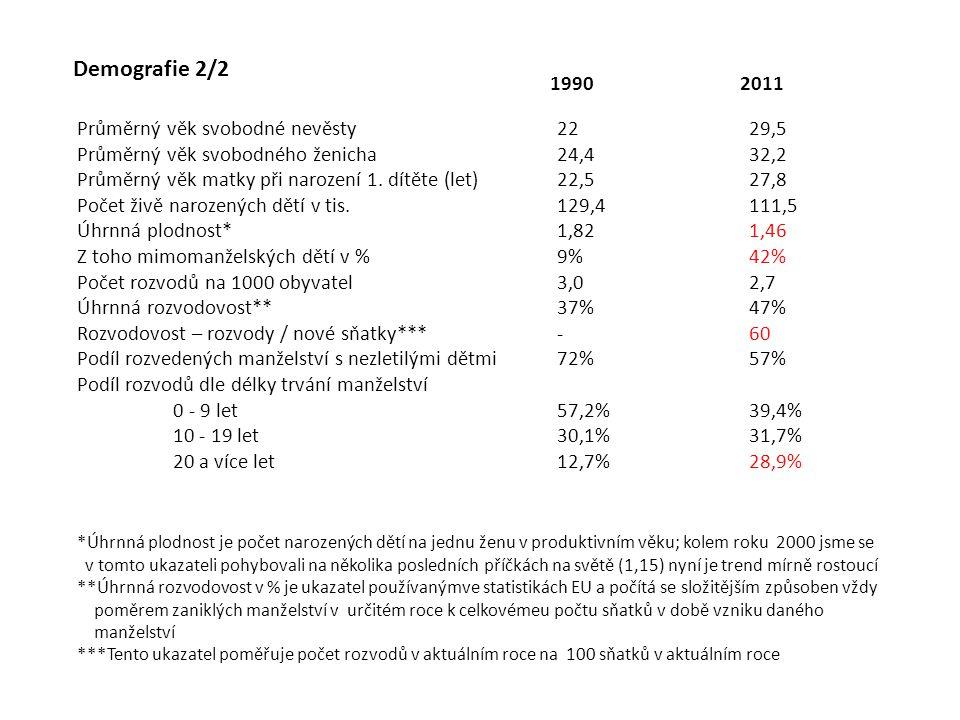 Demografie 2/2 Průměrný věk svobodné nevěsty2229,5 Průměrný věk svobodného ženicha24,432,2 Průměrný věk matky při narození 1. dítěte (let)22,527,8 Poč