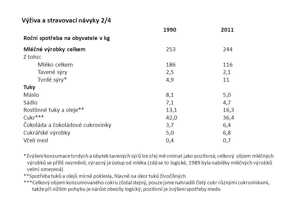 Výživa a stravovací návyky 2/4 Roční spotřeba na obyvatele v kg Mléčné výrobky celkem253244 Z toho: Mléko celkem186116 Tavené sýry2,52,1 Tvrdé sýry*4,