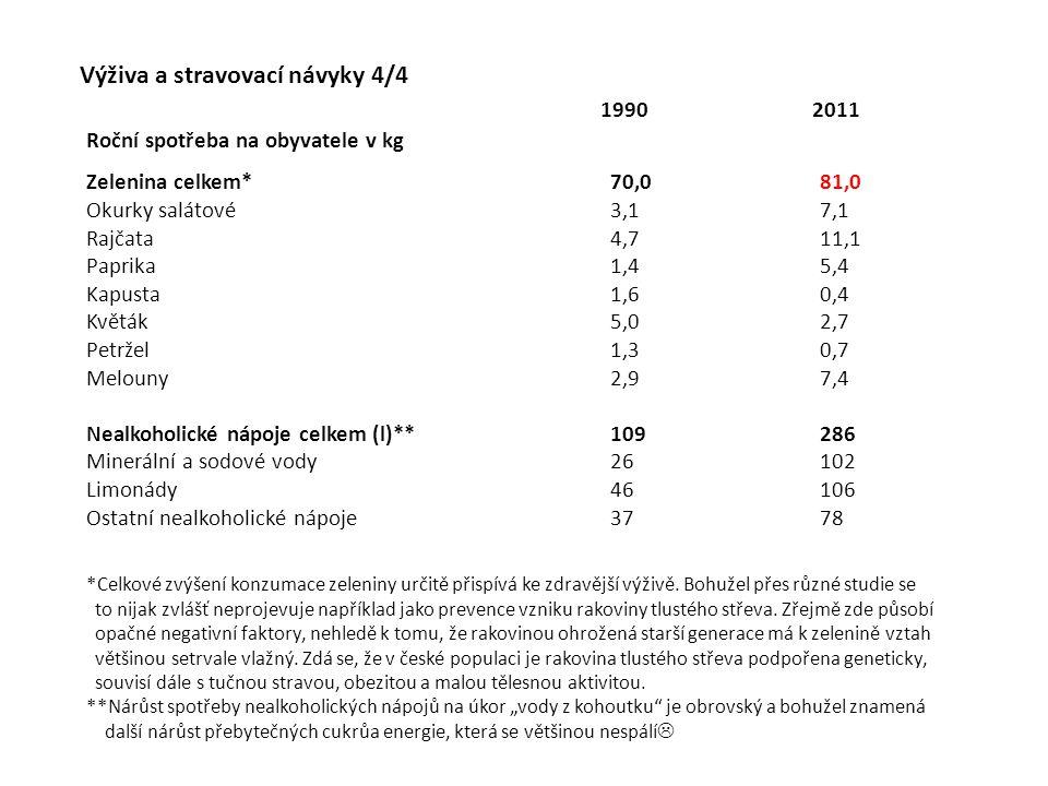 Výživa a stravovací návyky 4/4 Roční spotřeba na obyvatele v kg Zelenina celkem*70,081,0 Okurky salátové3,17,1 Rajčata4,711,1 Paprika1,45,4 Kapusta1,6