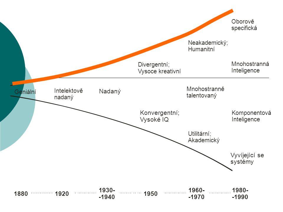 Geniální Intelektově nadaný Nadaný Konvergentní; Vysoké IQ Divergentní; Vysoce kreativní Utilitární; Akademický Neakademický; Humanitní Oborově specifická Mnohostranná Inteligence Mnohostranně talentovaný Vyvíjející se systémy Komponentová Inteligence 18801920 1930- -1940 1950 1960- -1970 1980- -1990