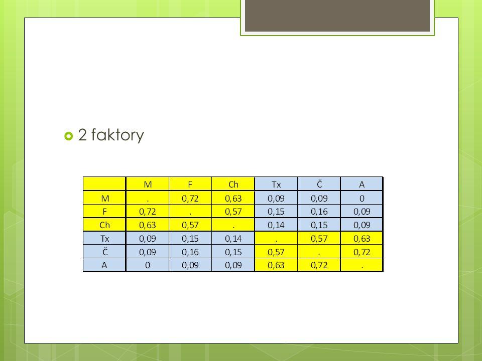  2 faktory