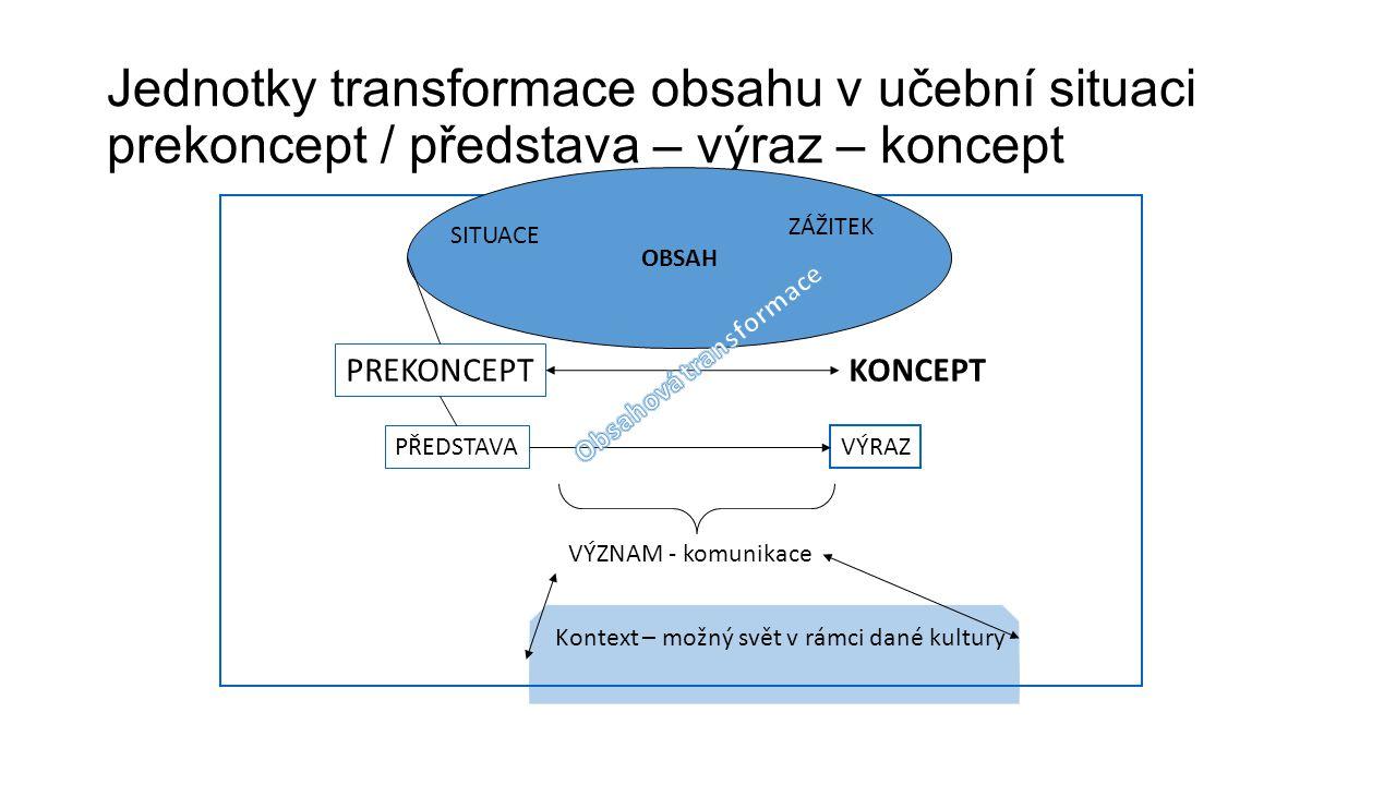 Jednotky transformace obsahu v učební situaci prekoncept / představa – výraz – koncept OBSAH PREKONCEPT KONCEPT SITUACE ZÁŽITEK PŘEDSTAVA VÝRAZ VÝZNAM - komunikace Kontext – možný svět v rámci dané kultury