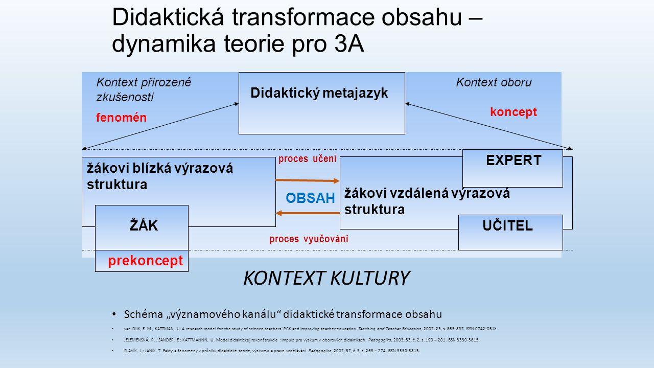 "Didaktická transformace obsahu – dynamika teorie pro 3A Schéma ""významového kanálu"" didaktické transformace obsahu van DIJK, E. M.; KATTMAN, U. A rese"