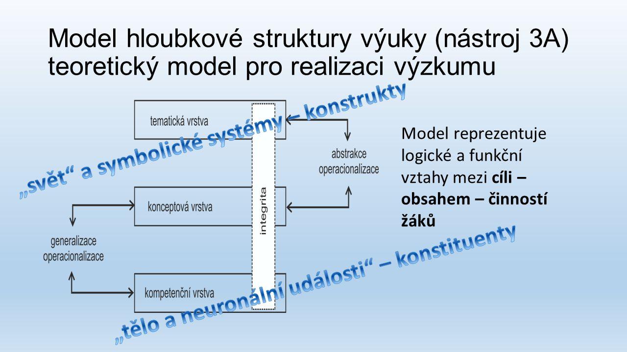 Model hloubkové struktury výuky (nástroj 3A) teoretický model pro realizaci výzkumu Model reprezentuje logické a funkční vztahy mezi cíli – obsahem –