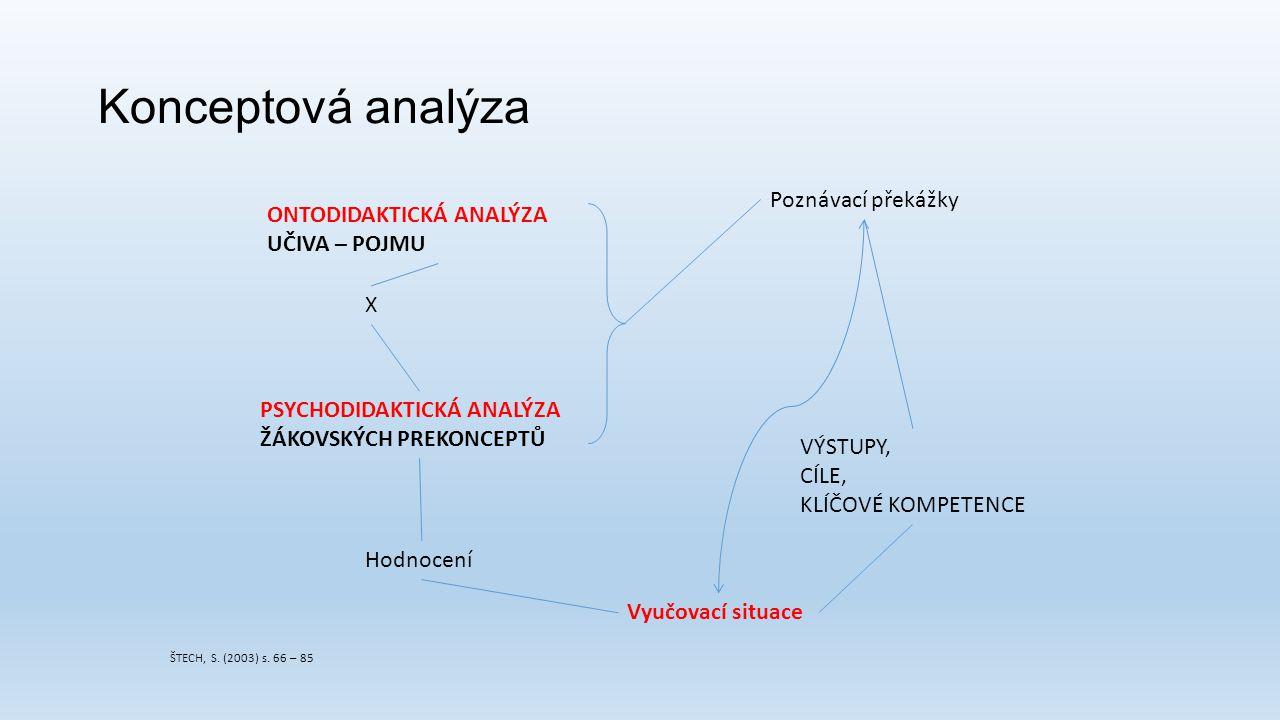 Konceptová analýza ONTODIDAKTICKÁ ANALÝZA UČIVA – POJMU PSYCHODIDAKTICKÁ ANALÝZA ŽÁKOVSKÝCH PREKONCEPTŮ Poznávací překážky VÝSTUPY, CÍLE, KLÍČOVÉ KOMP