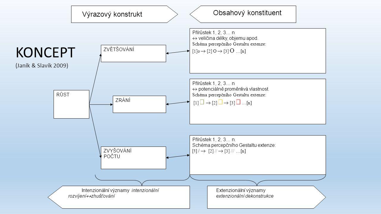 Přírůstek 1, 2, 3… n  potenciálně proměnlivá vlastnost. Schéma percepčního Gestaltu extenze: [1]   [2]   [3]  … [n] RŮST ZVĚTŠOVÁNÍ ZRÁNÍ ZVYŠOV