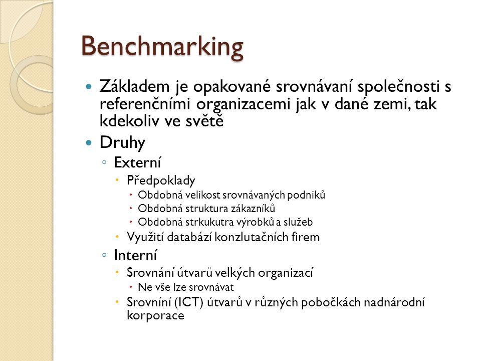 Postup benchmarkingu Poznání své podnikatelské činnosti – vybereme co chceme porovnávat Důkladné analyzování stuace na trhu Určení faktorů úspěchu