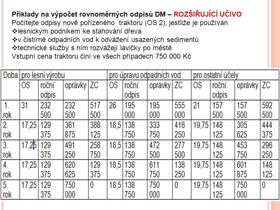 Příklady na výpočet rovnoměrných odpisů DM – ROZŠIŘUJÍCÍ UČIVO Počítejte odpisy nově pořízeného traktoru (OS 2), jestliže je používán  lesnickým podn