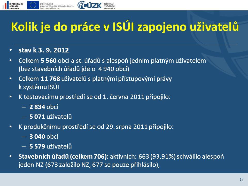 Kolik je do práce v ISÚI zapojeno uživatelů stav k 3. 9. 2012 Celkem 5 560 obcí a st. úřadů s alespoň jedním platným uživatelem (bez stavebních úřadů