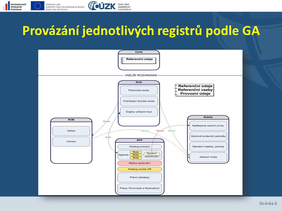 Provázání jednotlivých registrů podle GA Stránka 6