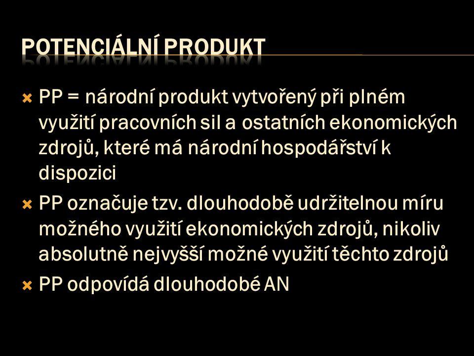  PP = národní produkt vytvořený při plném využití pracovních sil a ostatních ekonomických zdrojů, které má národní hospodářství k dispozici  PP ozna