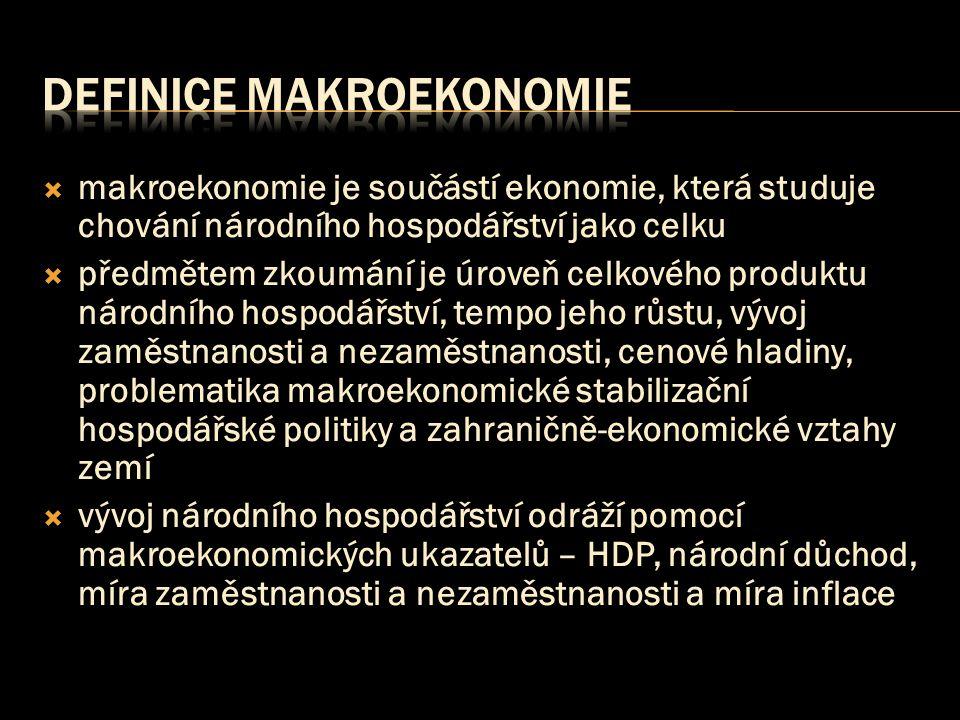  makroekonomie je součástí ekonomie, která studuje chování národního hospodářství jako celku  předmětem zkoumání je úroveň celkového produktu národního hospodářství, tempo jeho růstu, vývoj zaměstnanosti a nezaměstnanosti, cenové hladiny, problematika makroekonomické stabilizační hospodářské politiky a zahraničně-ekonomické vztahy zemí  vývoj národního hospodářství odráží pomocí makroekonomických ukazatelů – HDP, národní důchod, míra zaměstnanosti a nezaměstnanosti a míra inflace