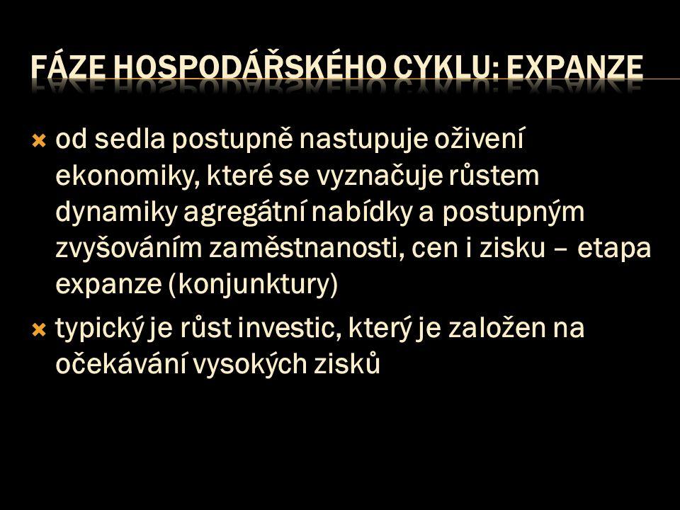  od sedla postupně nastupuje oživení ekonomiky, které se vyznačuje růstem dynamiky agregátní nabídky a postupným zvyšováním zaměstnanosti, cen i zisku – etapa expanze (konjunktury)  typický je růst investic, který je založen na očekávání vysokých zisků