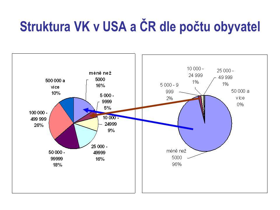 Struktura VK v USA a ČR dle počtu obyvatel
