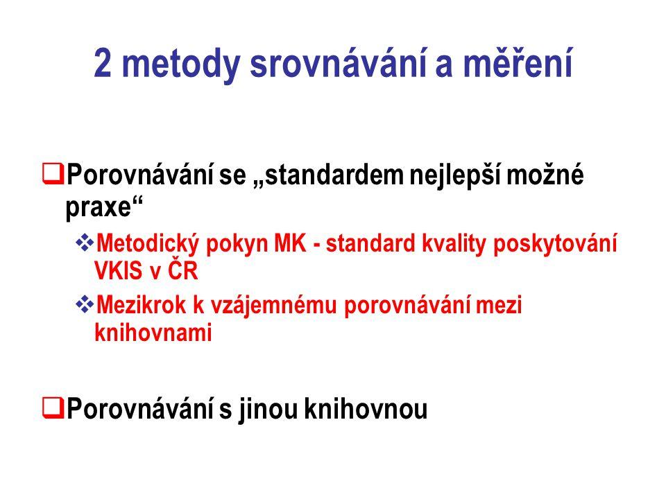 """2 metody srovnávání a měření  Porovnávání se """"standardem nejlepší možné praxe  Metodický pokyn MK - standard kvality poskytování VKIS v ČR  Mezikrok k vzájemnému porovnávání mezi knihovnami  Porovnávání s jinou knihovnou"""