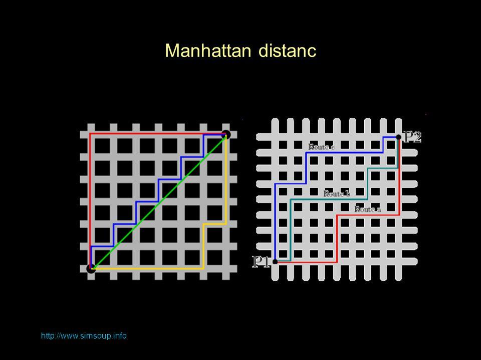 http://www.simsoup.info Manhattan distanc