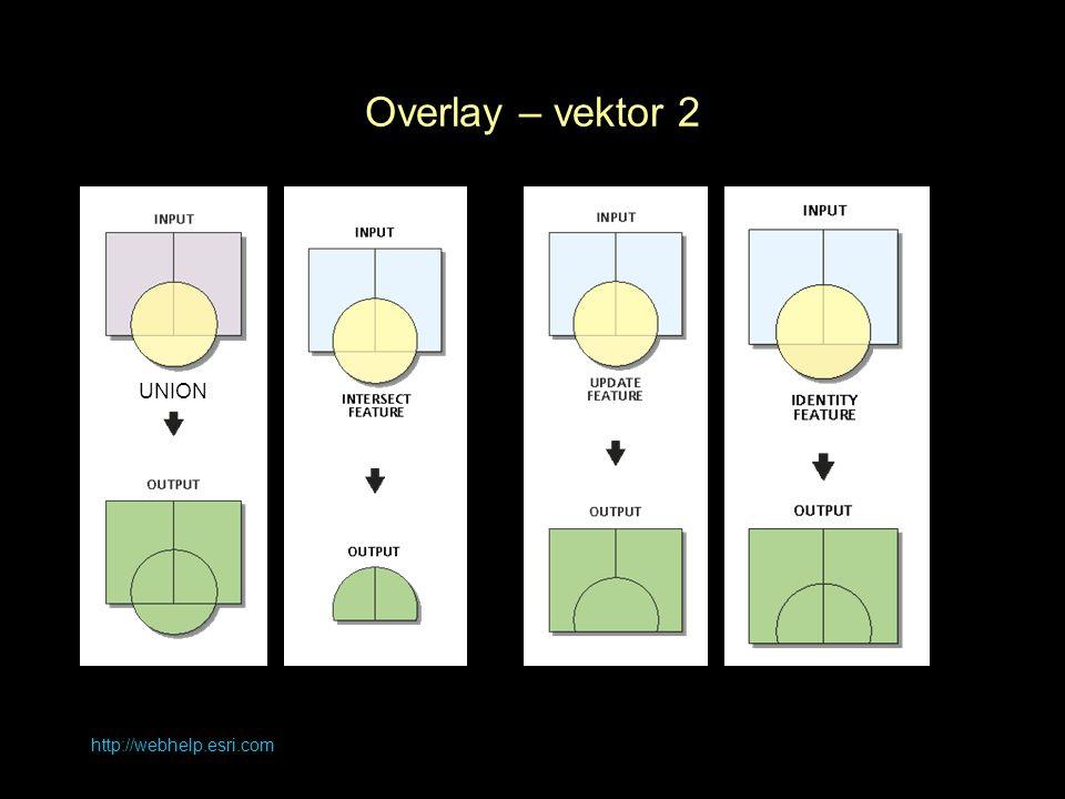 http://webhelp.esri.com Overlay – vektor 2 UNION