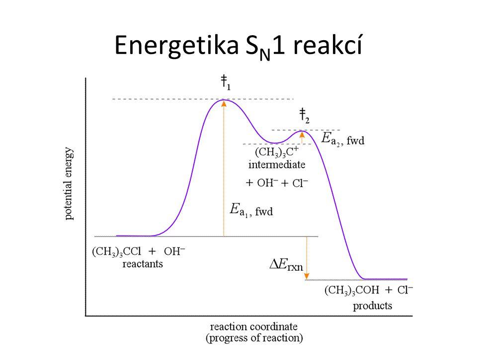 Energetika S N 1 reakcí