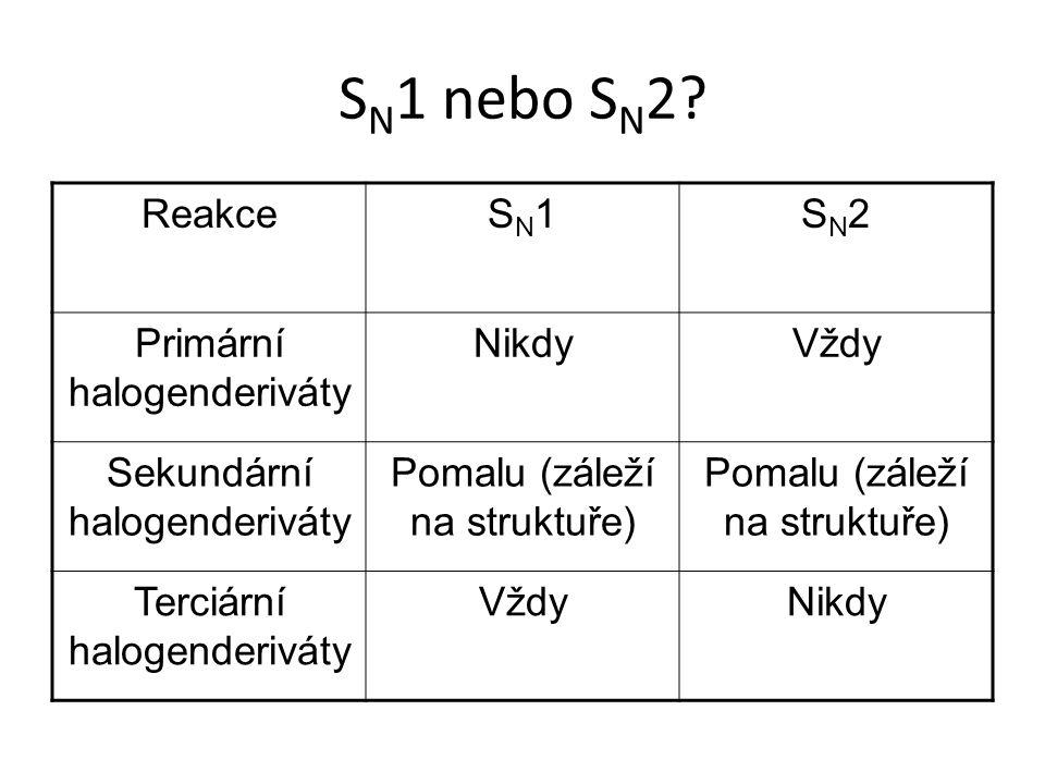 S N 1 nebo S N 2? ReakceSN1SN1SN2SN2 Primární halogenderiváty NikdyVždy Sekundární halogenderiváty Pomalu (záleží na struktuře) Terciární halogenderiv