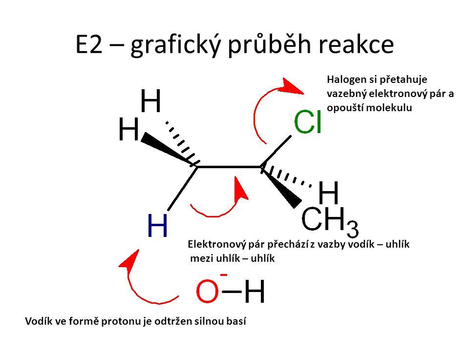 E2 – grafický průběh reakce Vodík ve formě protonu je odtržen silnou basí Elektronový pár přechází z vazby vodík – uhlík mezi uhlík – uhlík Halogen si přetahuje vazebný elektronový pár a opouští molekulu