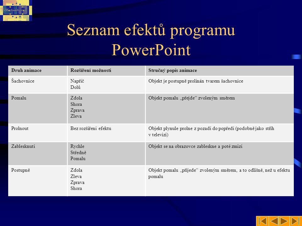 Seznam efektů programu PowerPoint Druh animaceRozšíření možnostiStručný popis animace Celé najednouBez rozšíření efektuZobrazí celý objekt najednou Př