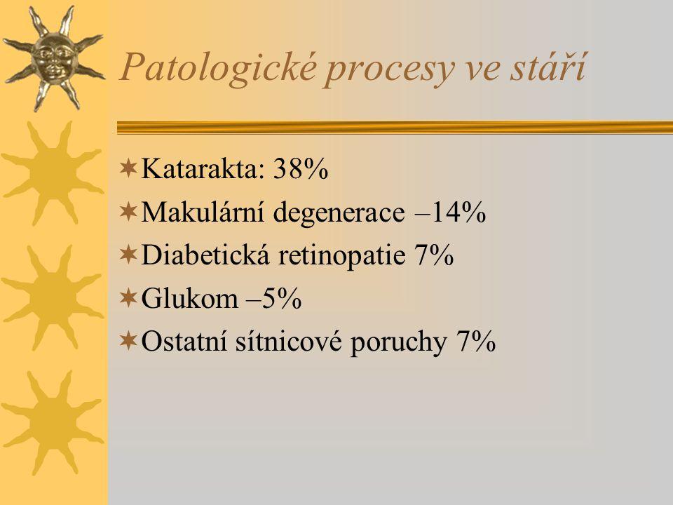 Patologické procesy ve stáří  Katarakta: 38%  Makulární degenerace –14%  Diabetická retinopatie 7%  Glukom –5%  Ostatní sítnicové poruchy 7%