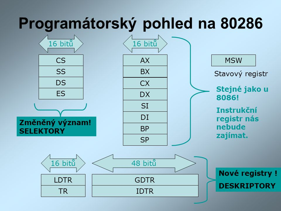 Programátorský pohled na 80286 AX SP BP DI SI DX BX CX 16 bitů CS SS DS ES 16 bitů LDTR TR GDTR IDTR 16 bitů 48 bitů Stejné jako u 8086.