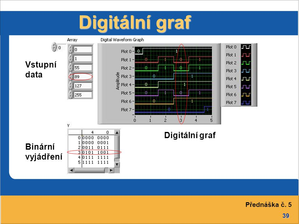 39 Digitální graf Vstupní data Binární vyjádření Digitální graf Přednáška č. 5