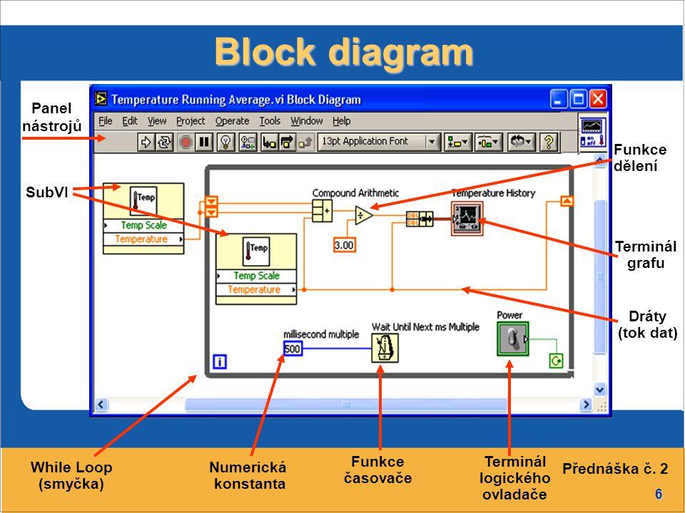 6 Block diagram SubVI Panel nástrojů Numerická konstanta While Loop (smyčka) Terminál grafu Dráty (tok dat) Funkce časovače Funkce dělení Terminál logického ovladače Přednáška č.