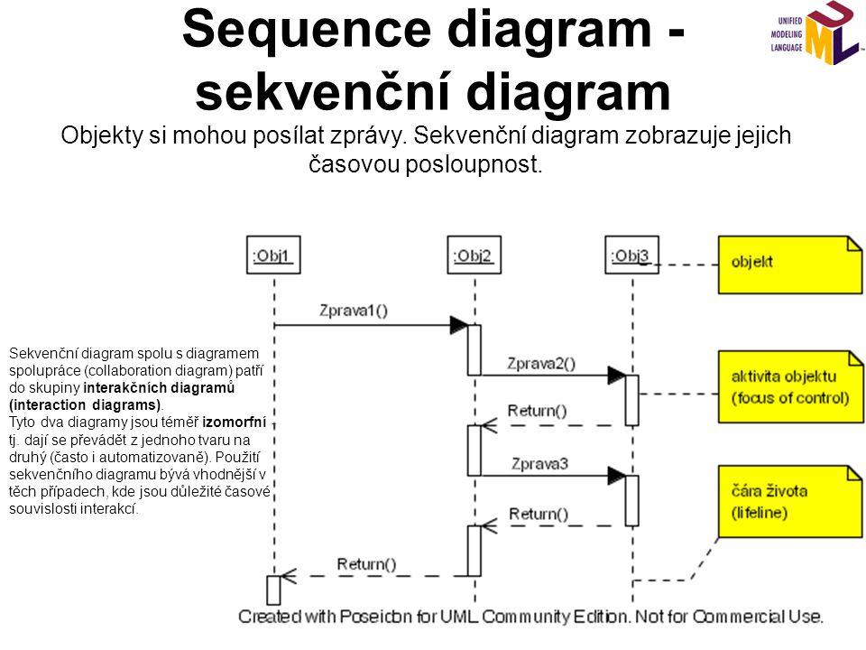 Sequence diagram - sekvenční diagram Objekty si mohou posílat zprávy. Sekvenční diagram zobrazuje jejich časovou posloupnost. Sekvenční diagram spolu