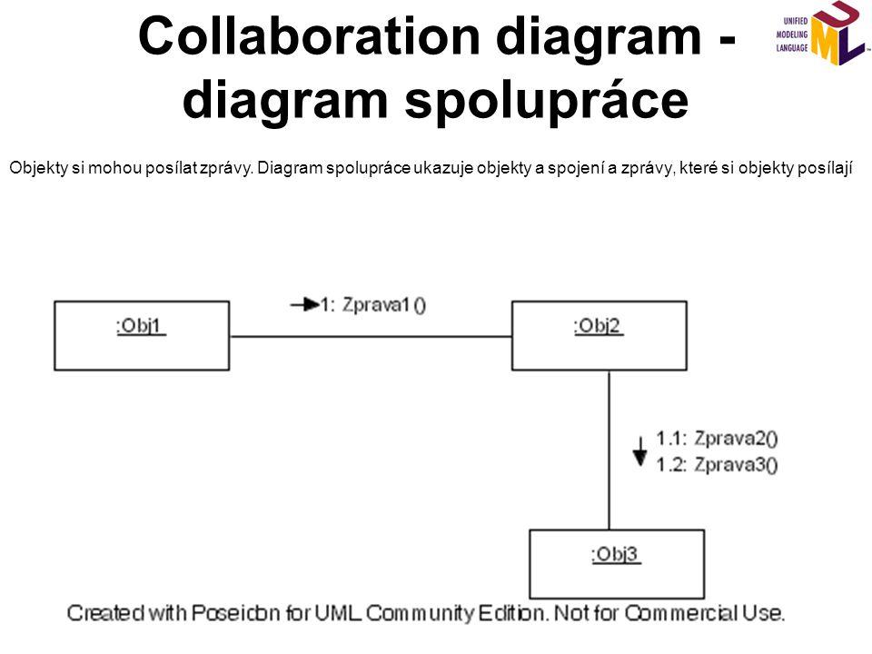 Collaboration diagram - diagram spolupráce Objekty si mohou posílat zprávy. Diagram spolupráce ukazuje objekty a spojení a zprávy, které si objekty po