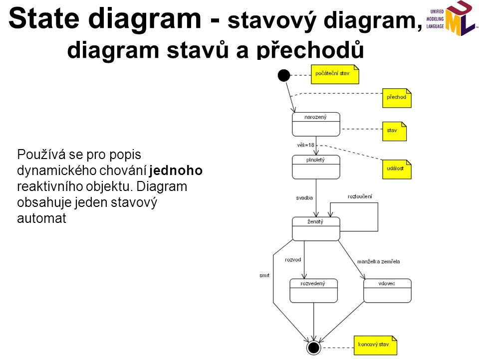 State diagram - stavový diagram, diagram stavů a přechodů Používá se pro popis dynamického chování jednoho reaktivního objektu. Diagram obsahuje jeden