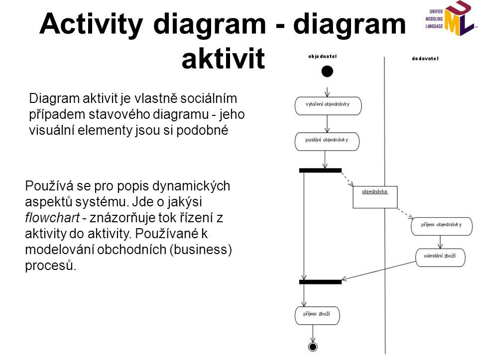 Activity diagram - diagram aktivit Diagram aktivit je vlastně sociálním případem stavového diagramu - jeho visuální elementy jsou si podobné Používá se pro popis dynamických aspektů systému.