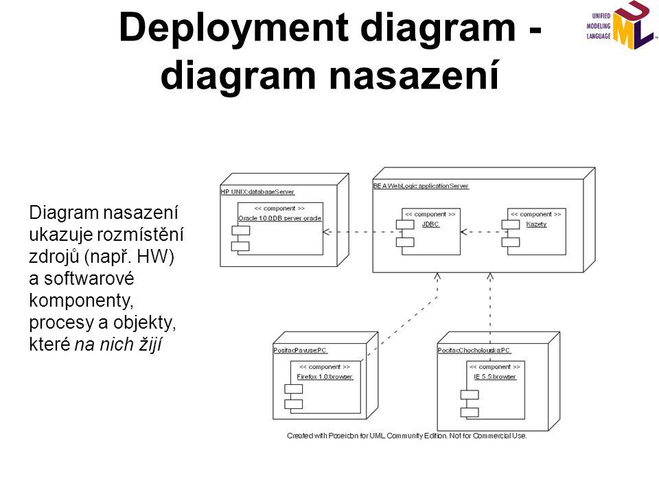 Deployment diagram - diagram nasazení Diagram nasazení ukazuje rozmístění zdrojů (např. HW) a softwarové komponenty, procesy a objekty, které na nich