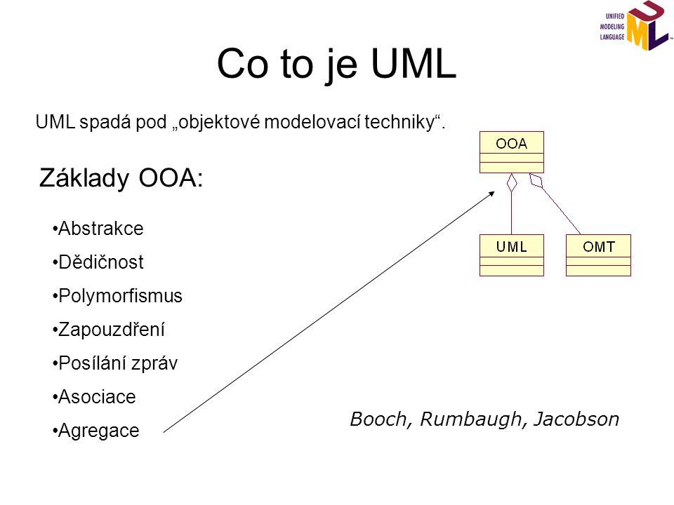 """Co to je UML UML spadá pod """"objektové modelovací techniky"""". Základy OOA: Abstrakce Dědičnost Polymorfismus Zapouzdření Posílání zpráv Asociace Agregac"""