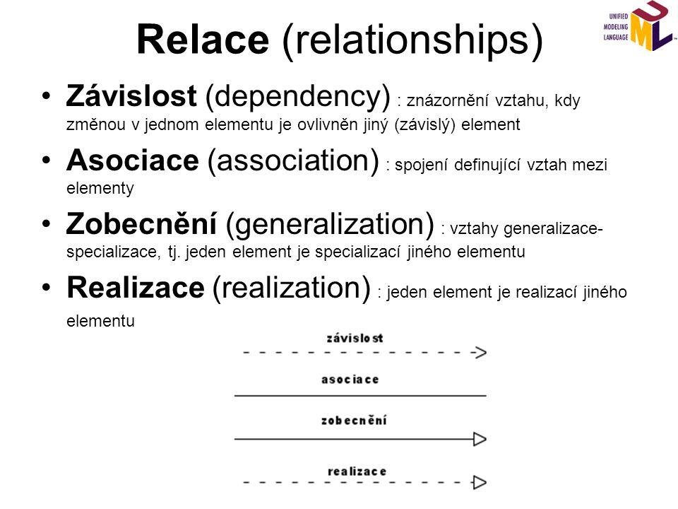 Relace (relationships) Závislost (dependency) : znázornění vztahu, kdy změnou v jednom elementu je ovlivněn jiný (závislý) element Asociace (association) : spojení definující vztah mezi elementy Zobecnění (generalization) : vztahy generalizace- specializace, tj.