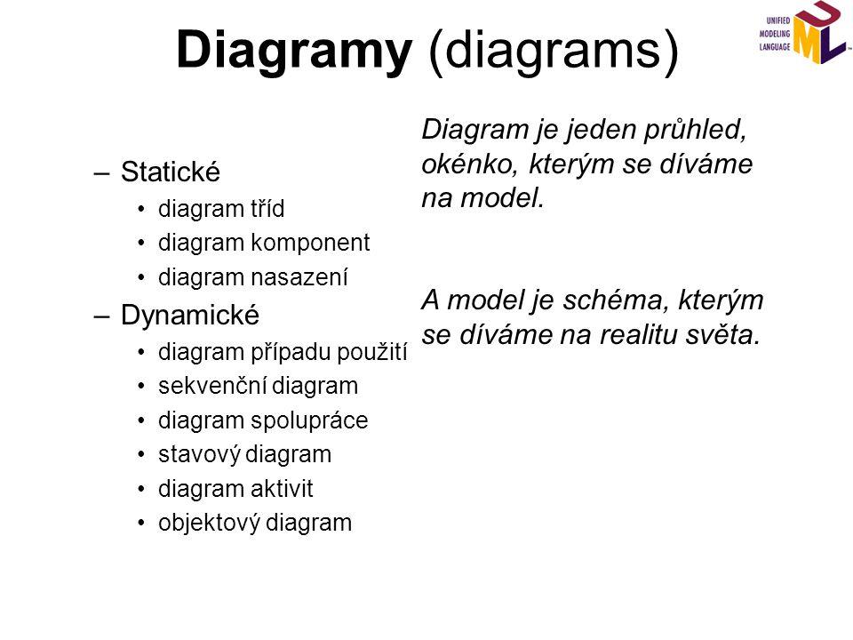 Diagramy (diagrams) –Statické diagram tříd diagram komponent diagram nasazení –Dynamické diagram případu použití sekvenční diagram diagram spolupráce stavový diagram diagram aktivit objektový diagram Diagram je jeden průhled, okénko, kterým se díváme na model.