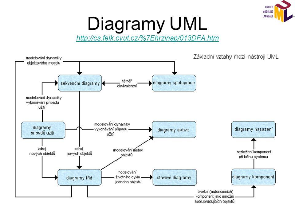 Use case diagram - diagram případů užití Zobrazuje chování systému (nebo jeho části) z hlediska uživatele