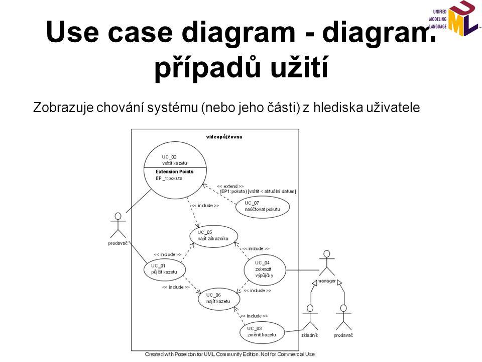 Class diagram - diagram tříd Zobrazuje statickou strukturu systému.