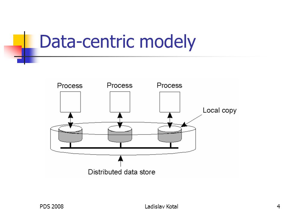 PDS 2008Ladislav Kotal4 Data-centric modely