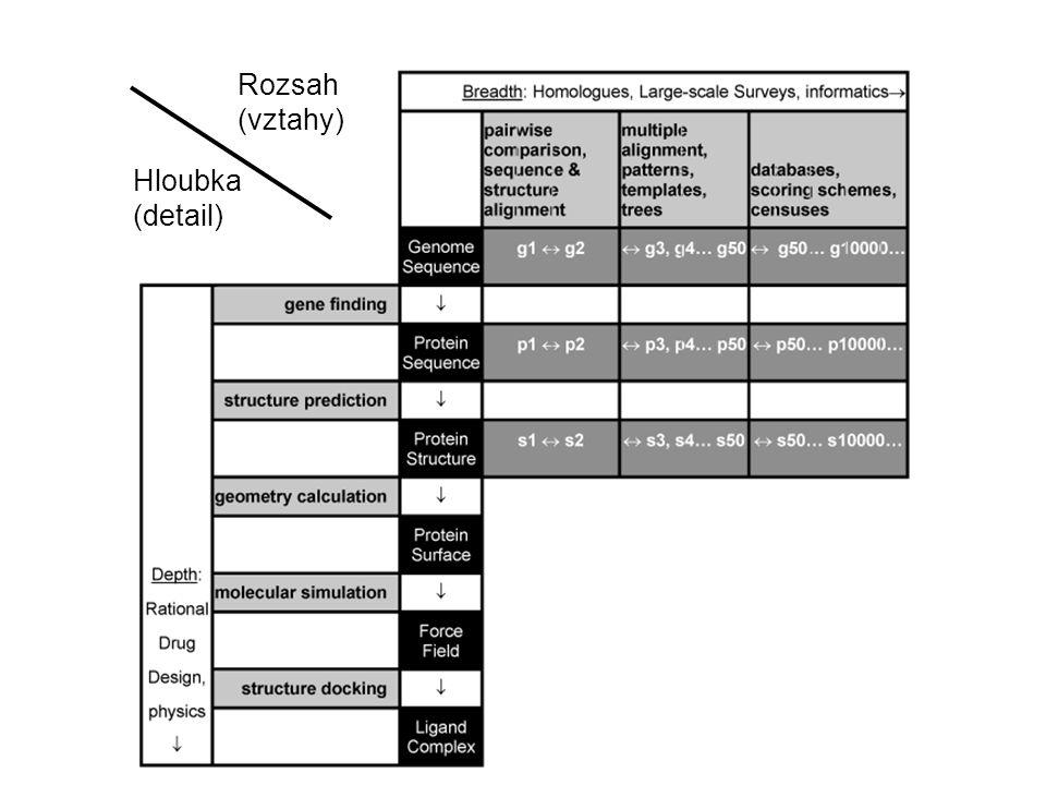 Cíl: Modely proteinů a nukleových kyselin jako reálných fyzikálních molekul