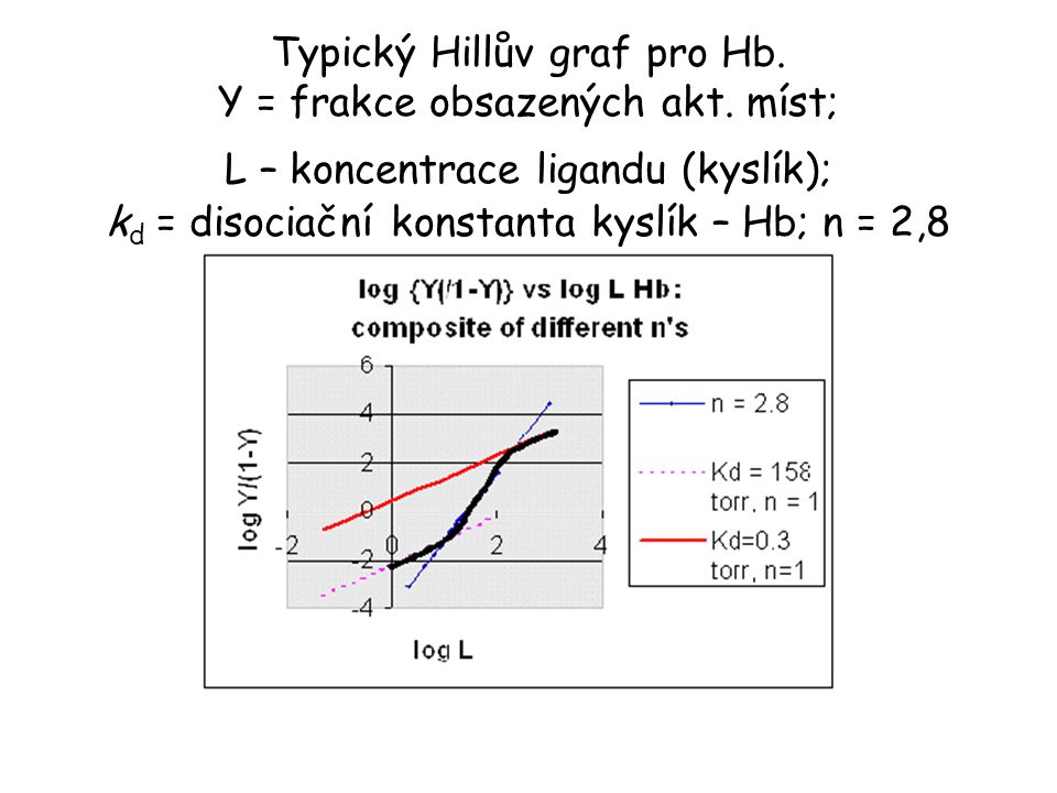 Typický Hillův graf pro Hb.Y = frakce obsazených akt.